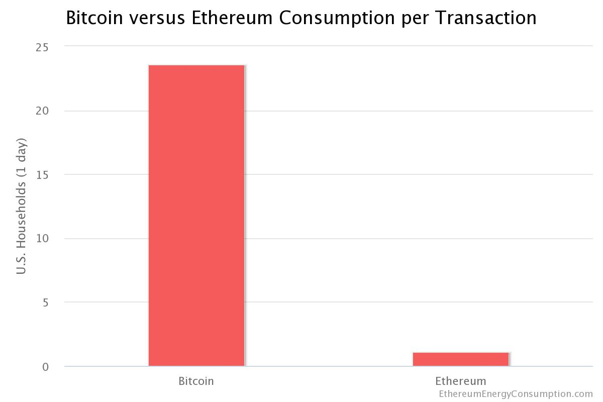 Bitcoin vs Ethereum energy consumption
